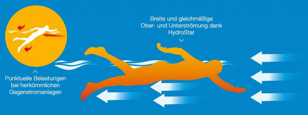 das Bild zeigt stilisiert die Strömungsverteilung einer HydroStar Strömungsturbine